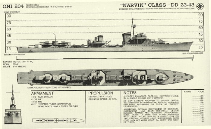 Narvick-class